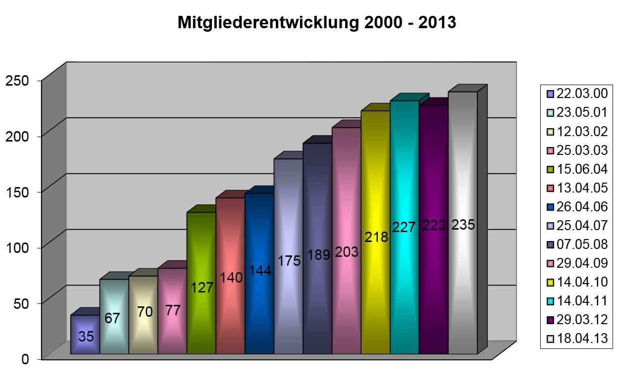 Balkendiagramm der Mitgliederentwicklung
